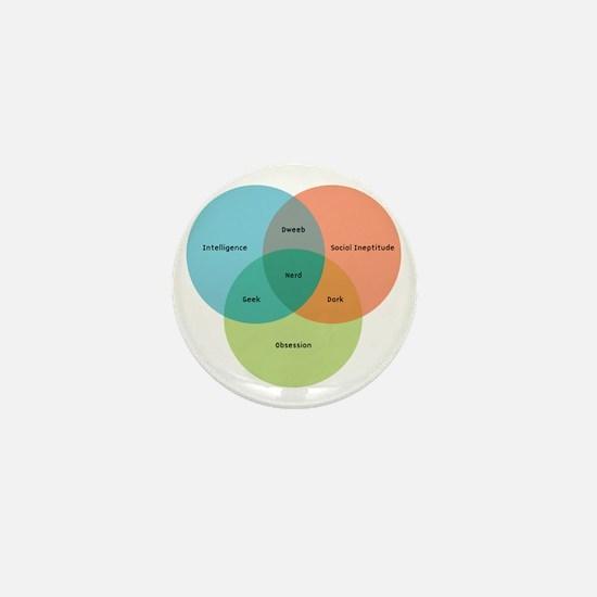 venn-diagram-alt Mini Button