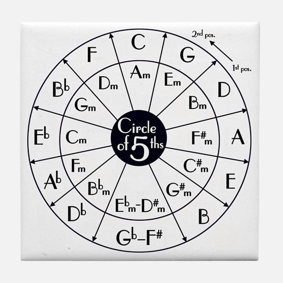 circle of fifths Tile Coaster