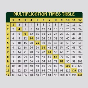 Multiplication Table_mousepadgreen Throw Blanket