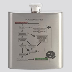 flowchart Flask