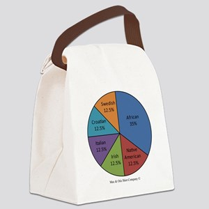marcus-mixed-plate Canvas Lunch Bag