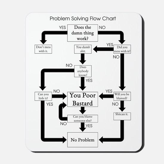 Problem Solving Flow Chart Mousepad
