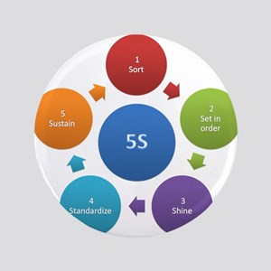 "5S rules 3.5"" Button"