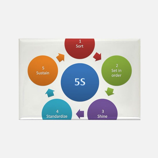 5S rules Magnets