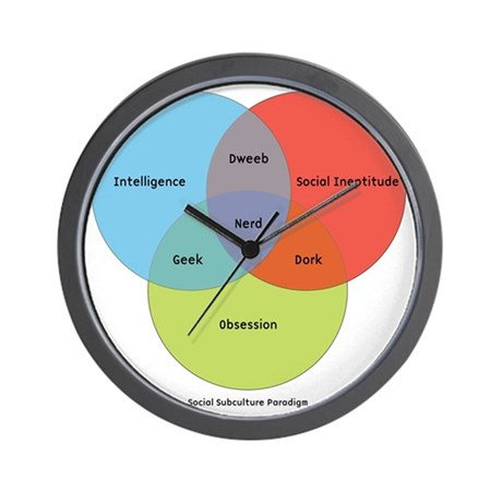 Nerd Geek Venn Diagram Vatozozdevelopment