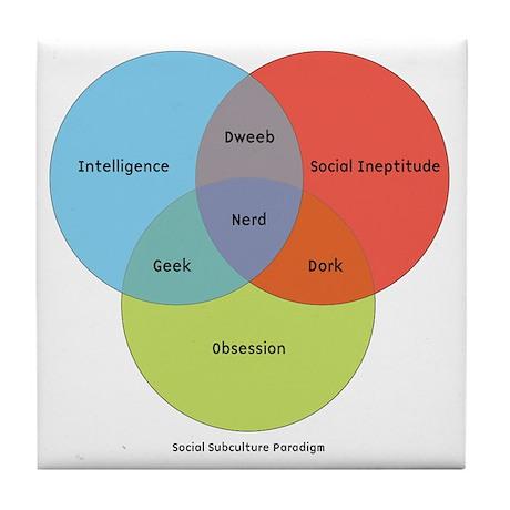 venn diagram coasters cafepress rh cafepress com Make Your Own Venn Diagram Venn Diagram Worksheet