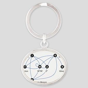 Higgs Boson L Oval Keychain