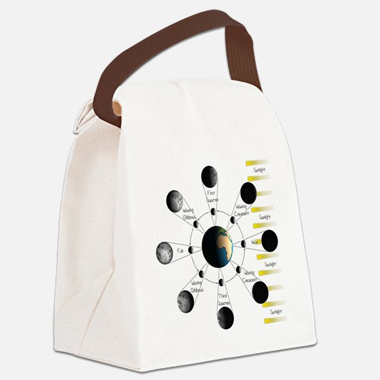 Lunar Cycle Canvas Lunch Bag