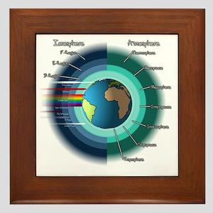 Earths atmosphere and Ionosphere Framed Tile