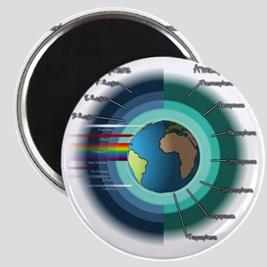 Earths atmosphere and Ionosphere Magnet