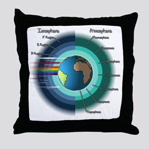 Earths atmosphere and Ionosphere Throw Pillow