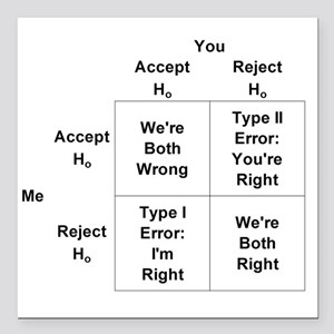 "Type I and II Errors Square Car Magnet 3"" x 3"""