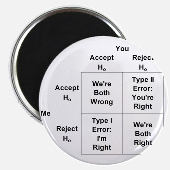 Type I and II Errors Magnet