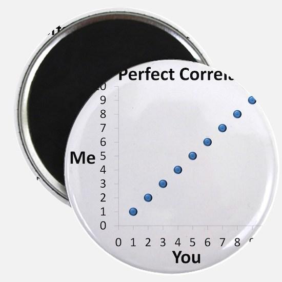Perfect Correlation Magnet