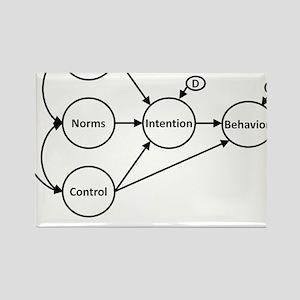 Factors Influencing Me? Rectangle Magnet