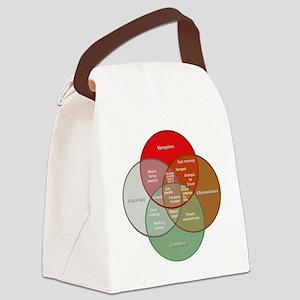 Classic Movie Monster Venn Diagra Canvas Lunch Bag