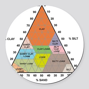 Soil triangle diagram Round Car Magnet