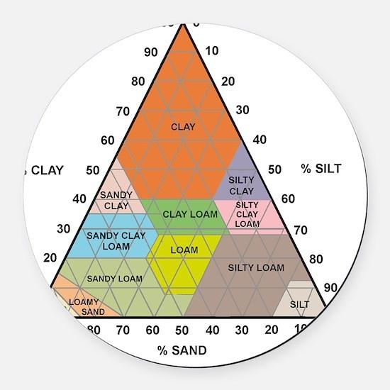 Soil triangle diagram Round Car Magnet