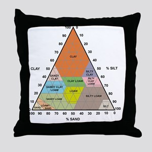 Soil triangle diagram Throw Pillow