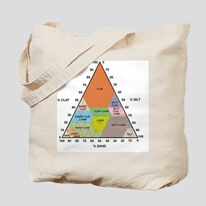 Soil triangle diagram Tote Bag