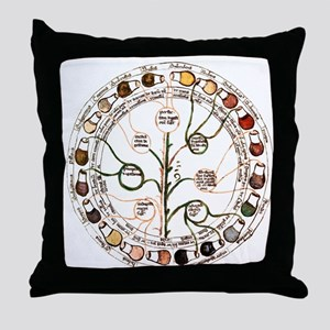 Medieval urine wheel Throw Pillow