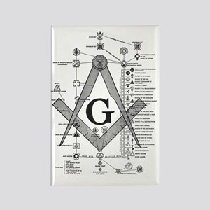 Masonic Bodies Rectangle Magnet