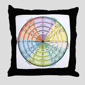 mathUnitCircleTheCircle16in Throw Pillow