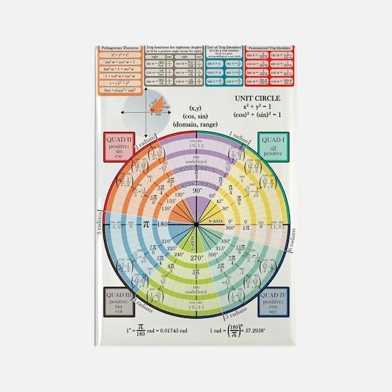 Unit Circle, Radians, Equations Rectangle Magnet