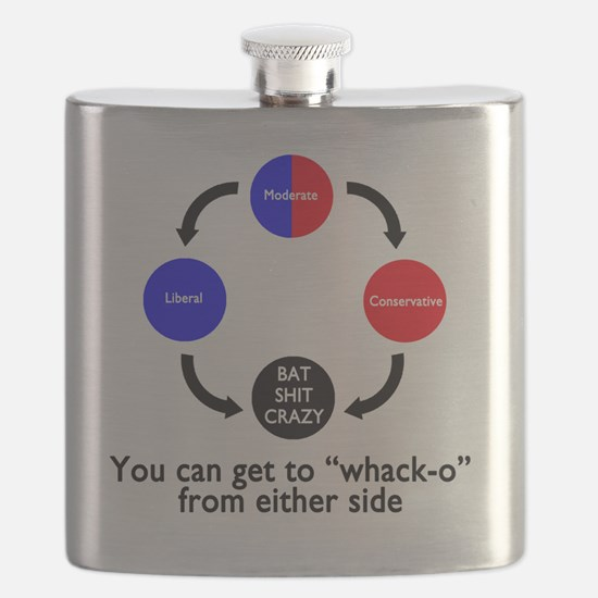 The Truth about Political Views Flask