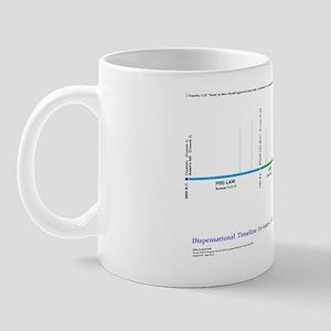 Dispensational Bible Timeline Mug