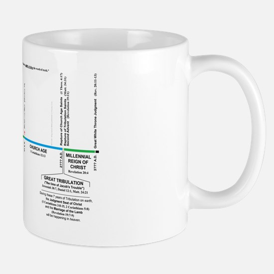 Dispensational Bible Timeline Mug