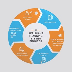 Applicant Tracking Process - HR Related Round Orna