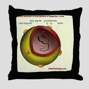 Putative HCV particle structure Throw Pillow