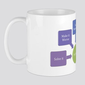 5 Approaches to Any Problem Mug