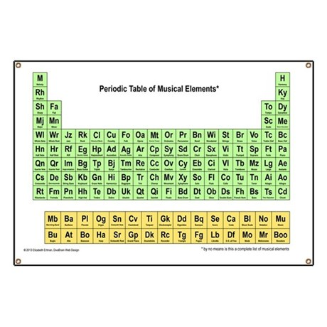 Periodic table of musical elements muboo banner by listing store periodic table of musical elements muboo banner by listing store 73762938 urtaz Gallery