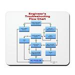 Engineer's Troubleshooting Flow Chart Mousepad