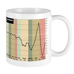 Us Federal Deficit Mug (updated!) Mugs