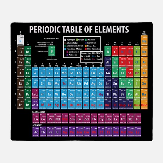 Periodic table gifts merchandise periodic table gift ideas periodic table throw blanket urtaz Images
