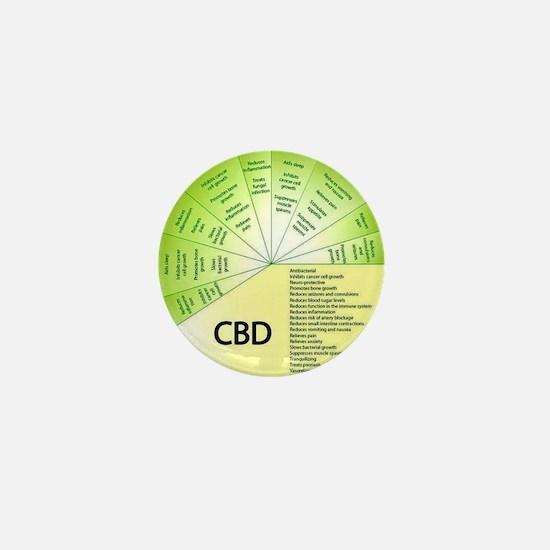 Cbd Mini Button