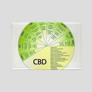 Cbd Magnets