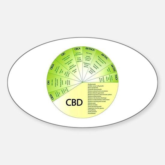 Cbd Decal