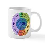 Pumping Pie Chart Mugs