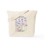 Pumping Flowchart: Should I Go Out? Tote Bag
