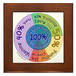 Pumping Pie Chart Framed Tile
