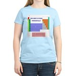 periodic shirt colors T-Shirt