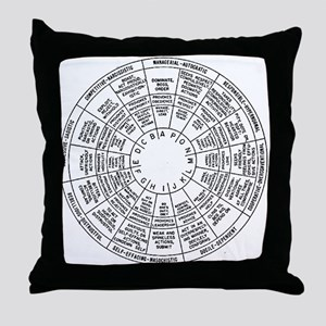 Leary-Wilson Interpersonal Grid Throw Pillow