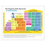 Reading Skills Pyramid Poster