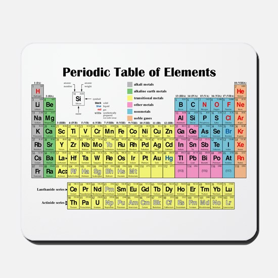 Periodic Table of Elements Mousepad