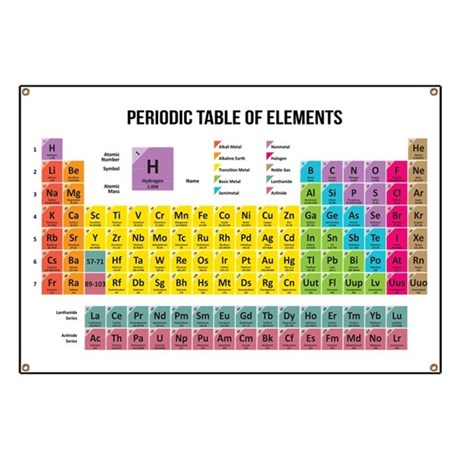 Periodic Table Of Elements Banner