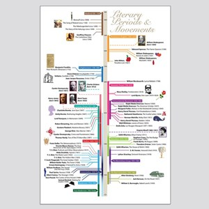 Literature Periods Timeline Posters Large Poster